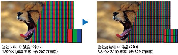 高精細4K低反射液晶パネル採用