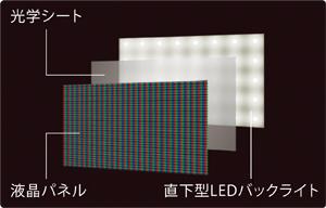 直下型LEDバックライトの採用による高画質