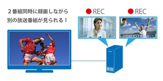 USB外付けハードディスク(別売)に2番組同時録画しながら別の番組が楽しめる3チューナーを搭載