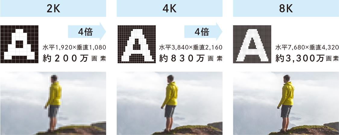 8K高精細液晶パネルを搭載