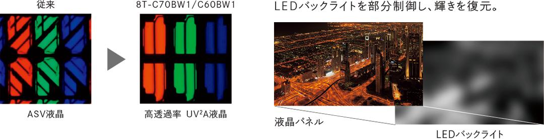 明るく鮮明な画像が楽しめる。高透過率UV2A液晶と輝き復元「メガコントラスト」