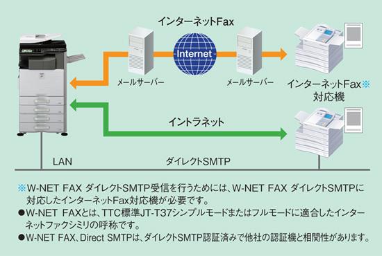 特長 多彩なファクス機能 デジタルフルカラー複合機 mx 2311fn 複合機