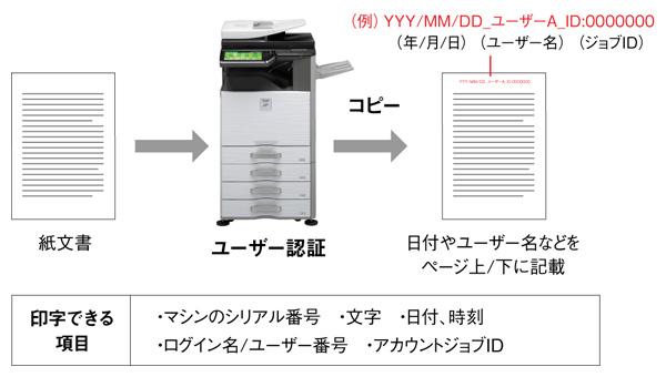pdf 再印刷 抑止