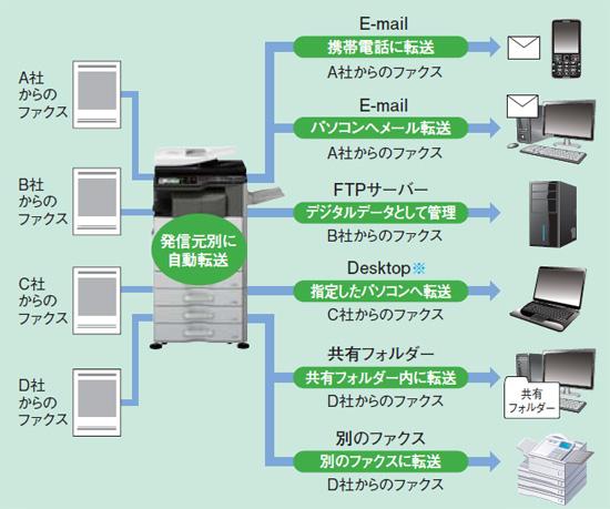 特長 多彩なファクス機能 デジタルフルカラー複合機 mx 3111f 製品詳細