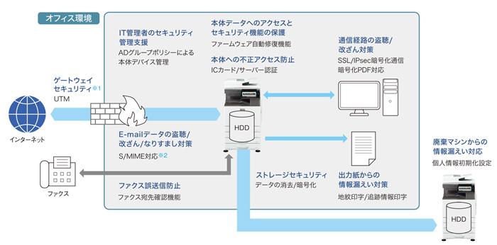 pdf ダウンロード pixiv 不正コピー 対策