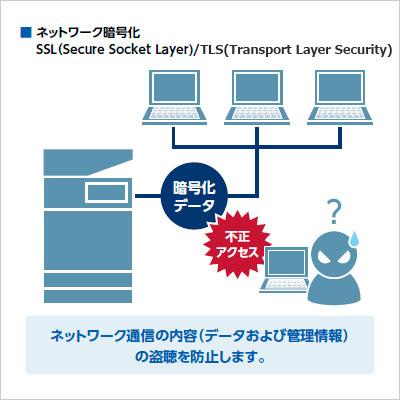 ネットワーク入出力データへの不正アクセスによる情報漏洩や改竄|求め ...