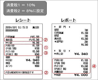 15 パーセント 税 消費