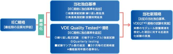 IEC規格【最低限の品質を評価】/厳格化/当社独自基準【IEC規格に独自基準を追加】1.結露凍結試験:繰り返し数延長 2.高温高湿試験:設置時間延長/VDE Quality Tested規格【IEC規格に独自基準を追加】3.繰り返し風圧試験 4.端子(ケーブル)強度試験 5.Quarterly testing■試験サンプル数の追加■3ケ月毎の定期検査*機能耐用年数の基準なし/当社新規格【左記の当社独自基準、VDEQT規格の試験を実施】実際のモジュール設置環境を想定した項目に対する加速劣化試験の実施