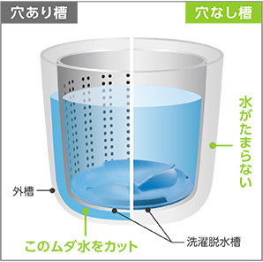 少ない水で洗えるヒミツ|洗濯機...