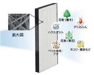 Рисунок: электростатический фильтр НЕРА