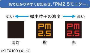 PM2.5モニターのイメージ