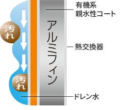 親水性コート