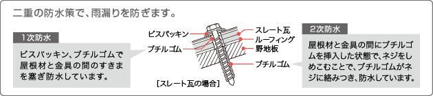 二重の防水策で、雨漏りを防ぎます。