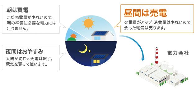 イメージ画像:朝は買電/昼間は売電/夜間は発電終了