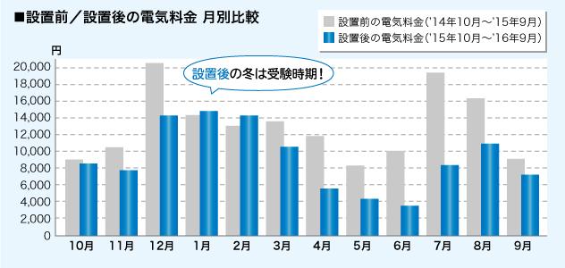買電/売電料金の月別比較グラフ