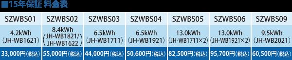 15年保証料金表:形名…SZWBS01/蓄電池容量…4.2kWh/料金…30,000円+税 形名…SZWBS02/蓄電池容量…8.4kWh/料金…50,000円+税 形名…SZWBS03/蓄電池容量…6.5kWh/料金…40,000円+税