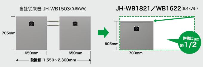 当社従来機 JH-WB1503(9.6kWh)… 高さ:705mm × 設置幅:1,550〜2,300mm/JH-WB1821/WB1622(8.4kWh)… 高さ:605mm × 幅:700mm(体積比約1/2※2)