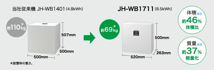 当社従来機 JH-WB1401(4.8kWh 約110kg*)… 高さ:705mm × 幅:500mm x 奥行:500mm/JH-WB1711(6.5kWh 約69kg*)… 高さ:500mm × 幅:520mm x 奥行:263mm *設置時の重さ。体積約46%体積比※3/質量約37%軽量化※3