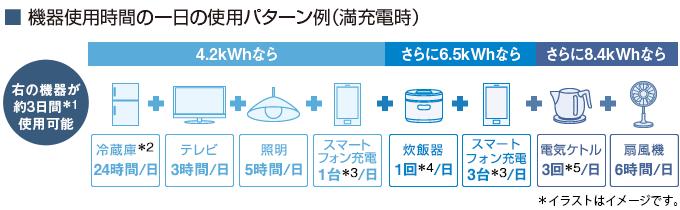 ■機器使用時間の一日の使用パターン例(満充電時) 3日間以上*1使用可能……4.8kWhなら冷蔵庫24時間/日、テレビ3時間/日、照明5時間/日、スマートフォン充電1台*2/日  さらに、9.6kWhなら電気ケトル3回*3/日、炊飯器1回*4/日、扇風機6時間/日、スマートフォン充電3台*2/日も同時に使用可能