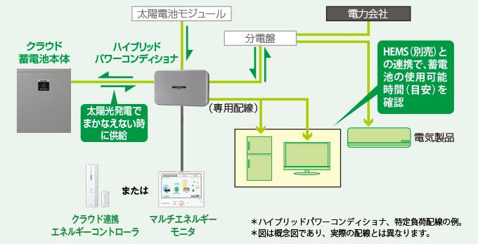 イメージ図:平常時 蓄電池をかしこく使って、平常時の節電に。
