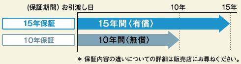イメージ図:15年保証の保証期間