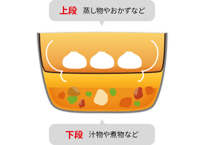 上段は蒸し物やおかずなど、下段は汁物や煮物など