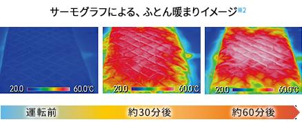 サーモグラフによる、ふとん暖まりイメージ