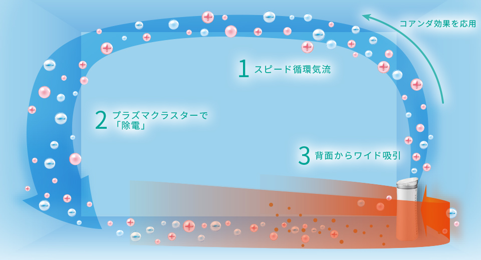 スピード循環気流イメージ