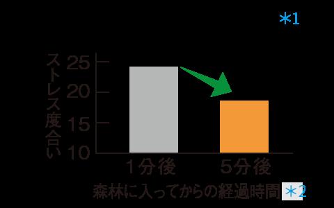 Mức độ căng thẳng / biểu đồ so sánh sau khi vào rừng
