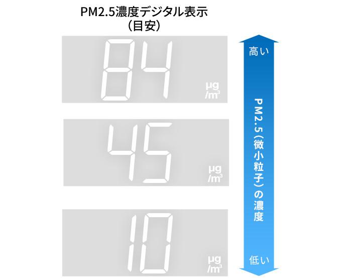 Hình dung về PM2.5