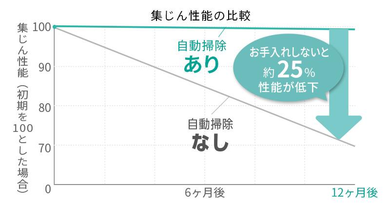 集じん性能の比較グラフ(使用開始日・12ヵ月後)