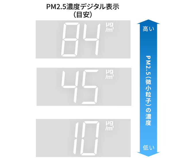 PM2.5を見える化