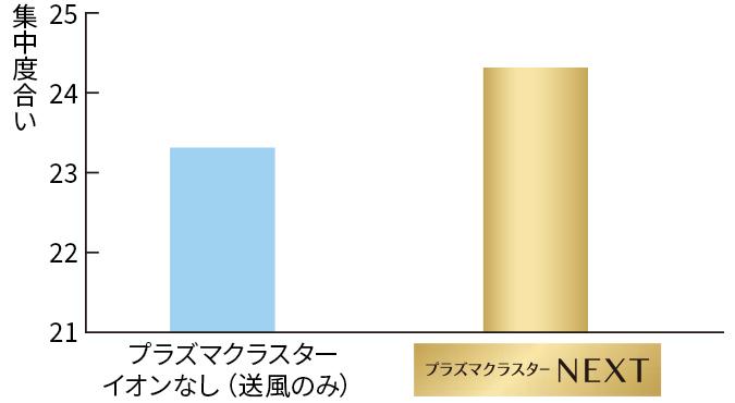 集中度合いの平均値のグラフ