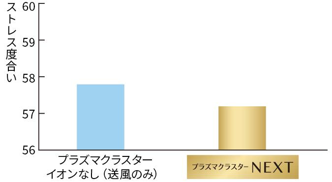 ストレス度合いの平均値のグラフ