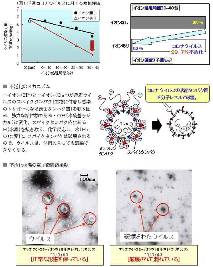 浮遊コロナウイルス不活化検証方法/空間模擬実験