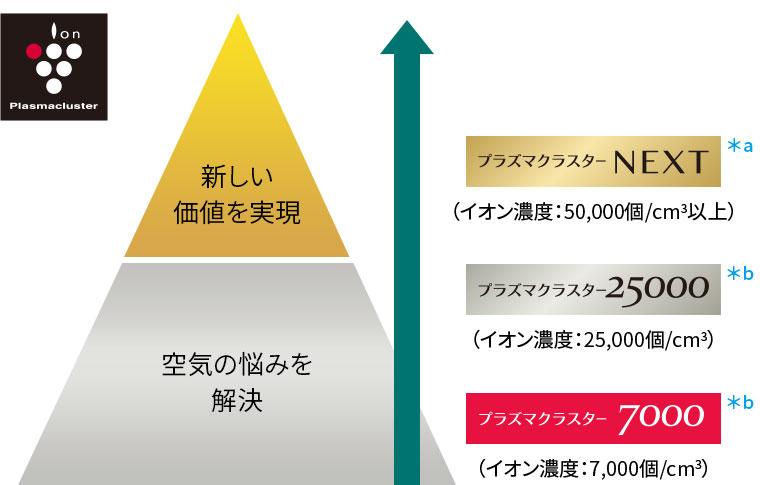 プラズマクラスターシリーズ(NEXT/25000/7000)ピラミッド図