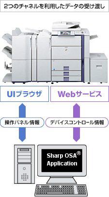 図:2つのチャネルを利用したデータの受け渡し