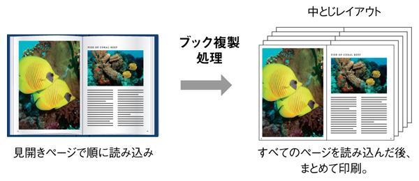 本を簡単にコピーできるブック複製機能