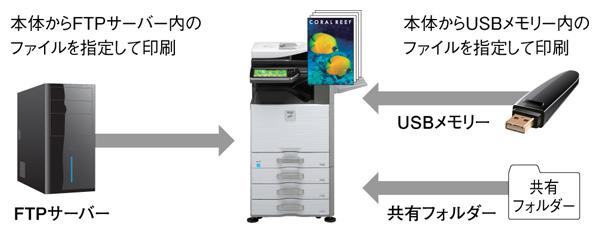 ファイルを直接印刷できるダイレクトプリント