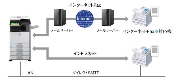 通信コスト削減につながるインターネットFax