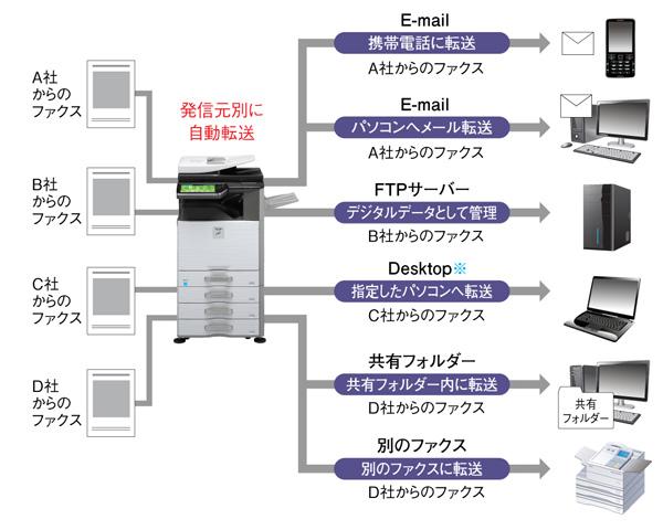 ファクス受信データの自動転送が可能