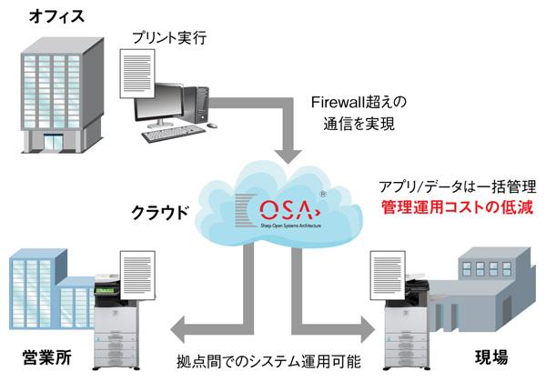 作業効率を大きく高めるSharp OSA(R) 4.0