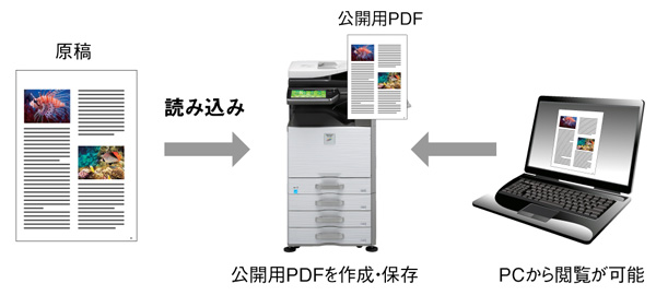 パソコンからファイルを確認可能にするPC閲覧用PDF作成機能