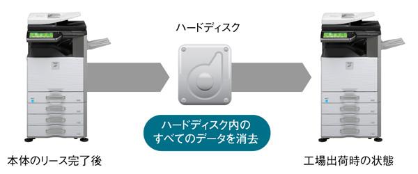 個人情報およびHDDを初期化