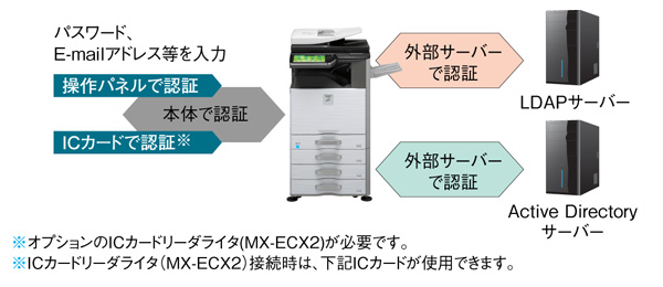 ICカード認証やサーバー認証に対応