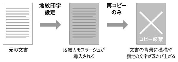 不正コピーを抑止する地紋印字機能