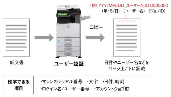 情報の持ち出しを防ぐ追跡情報印字