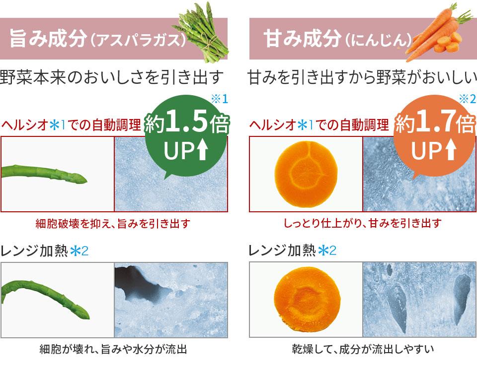 旨み成分(アスパラガス) 野菜本来のおいしさを引き出す。甘み成分(にんじん) 甘みを引き出すから野菜がおいしい。