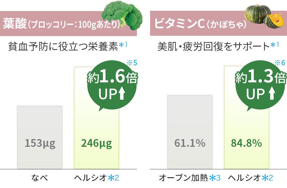 葉酸(ブロッコリー100gあたり) | 貧血予防に役立つ栄養素。ビタミンC(かぼちゃ) | 美肌・疲労回復をサポート