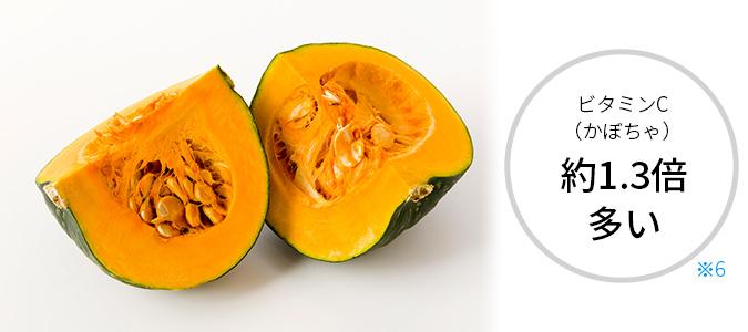 ビタミンC(かぼちゃ)約1.3倍多い